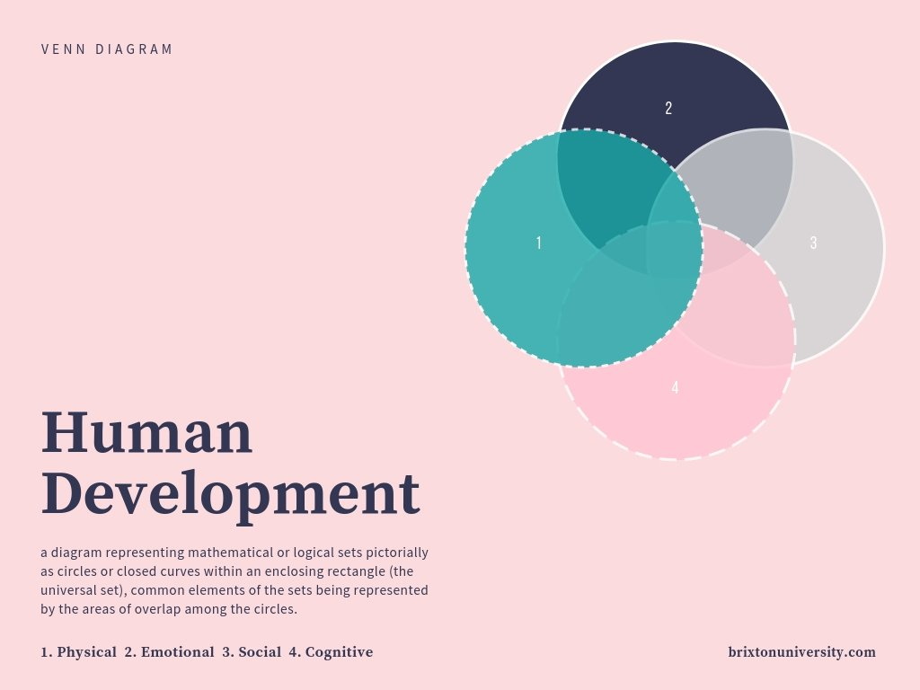 Human Development Venn Diagram